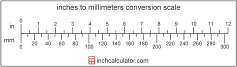 Feet and Inches Measurement Calculator | Add Inch Fractions